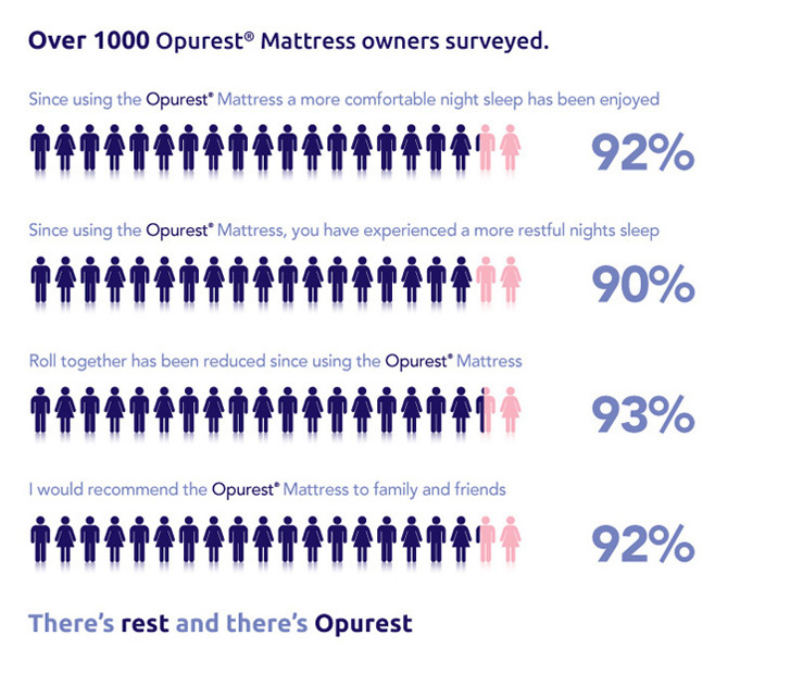 opurest-mattress-survey-739_739_01